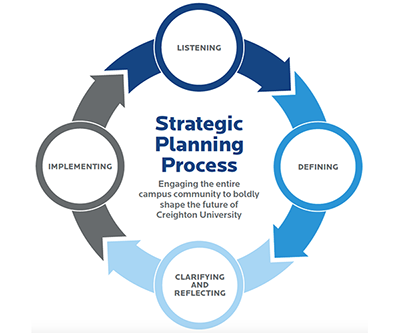 Strategic Direction from Top Management