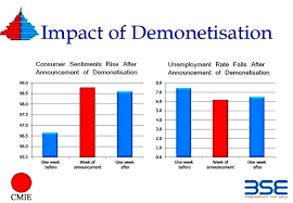 India's demonetization and financial inclusion